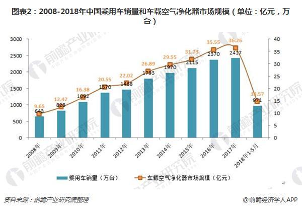 图表2:2008-2018年中国乘用车销量和车载空气净化器市场规模(单位:亿元,万台)