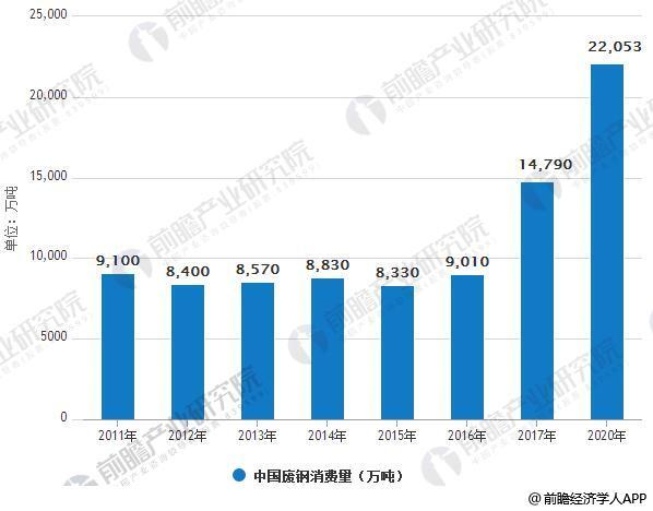 2011-2022年中国废钢消费量情况及预测