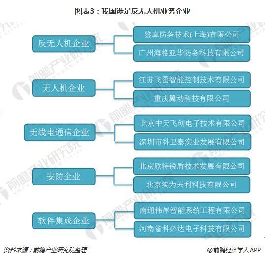 图表3:我国涉足反无人机业务企业