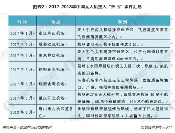 """图表2:2017-2018年中国无人机重大""""黑飞""""事件汇总"""