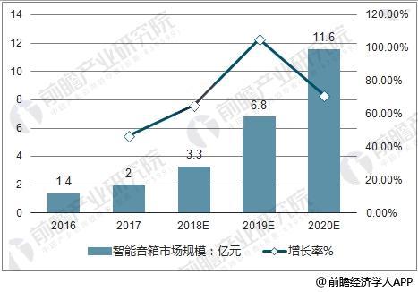 中国智能音箱市场规模及增长率走势