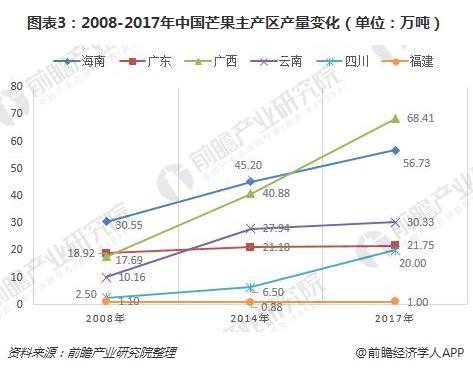 图表3:2008-2017年中国芒果主产区产量变化(单位:万吨)