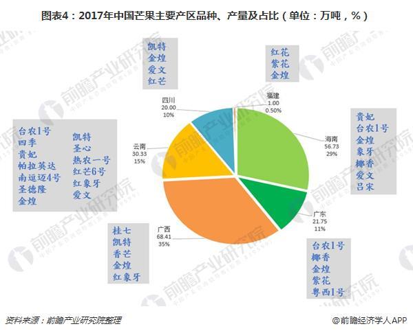 图表4:2017年中国芒果主要产区品种、产量及占比(单位:万吨,%)