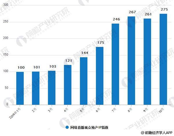 2016年1-10月中国网络直播观众独产IP指数走势情况
