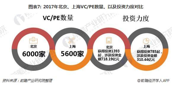 图表7: 2017年北京、上海VC/PE数量、以及投资力度对比