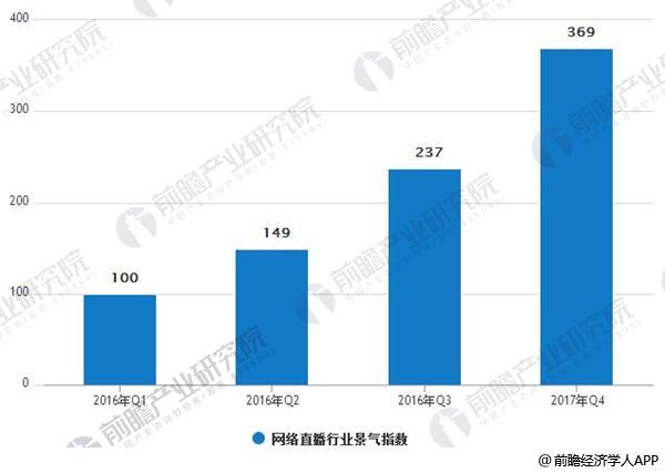 2016-2017年Q4中国网络直播行业景气指数情况