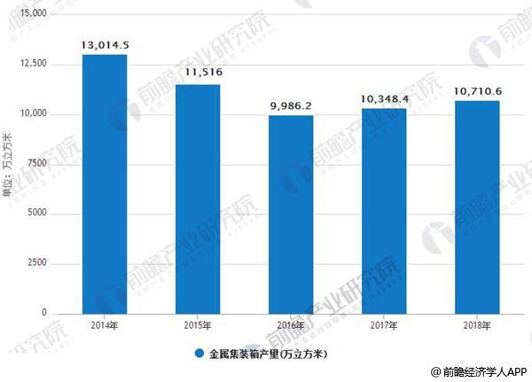 2014-2018年金属集装箱产量情况及预测