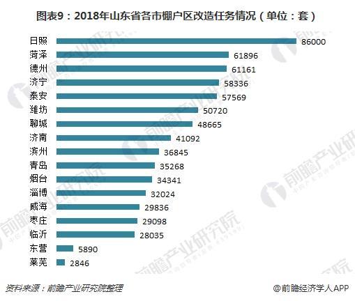 图表9:2018年山东省各市棚户区改造任务情况(单位:套)