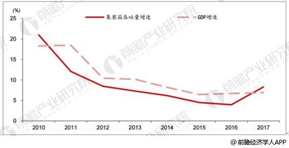 全国GDP增速及集装箱吞吐量增速情况