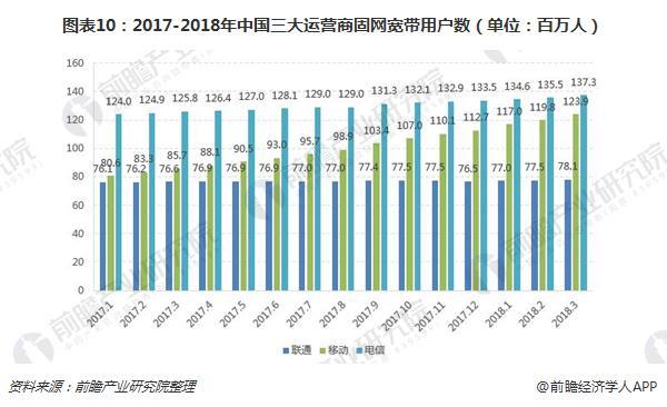 图表10:2017-2018年中国三大运营商固网宽带用户数(单位:百万人)