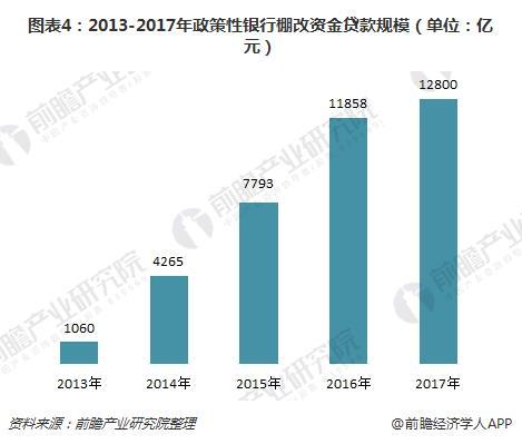 图表4:2013-2017年政策性银行棚改资金贷款规模(单位:亿元)