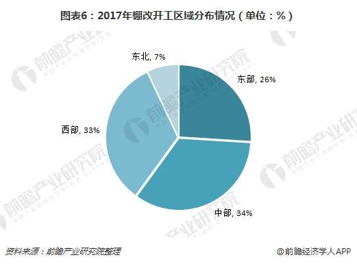 图表6:2017年棚改开工区域分布情况(单位:%)