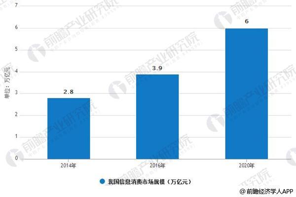 2014-2020年我国信息消费市场规模情况