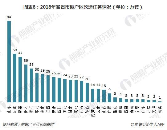 图表8:2018年各省市棚户区改造任务情况(单位:万套)