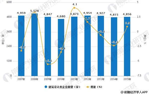 2007-2015年我国建筑设计类企业数量变化情况