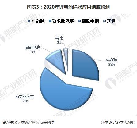 图表3:2020年锂电池隔膜应用领域预测