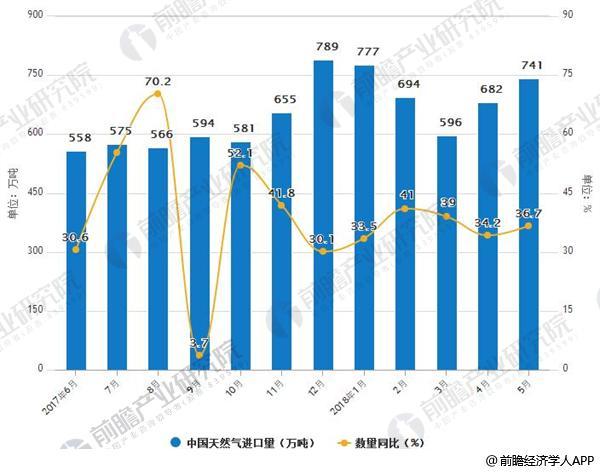 2017-2018年5月中国天然气进口量月度走势及增长情况