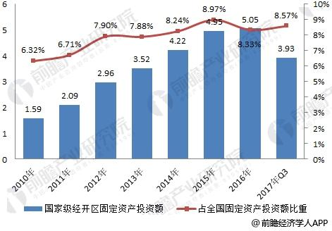 2010-2017年国家级经济技术开发区固定资产投资变化情况