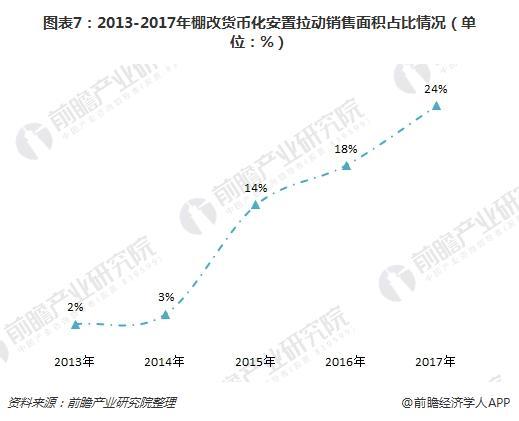 图表7:2013-2017年棚改货币化安置拉动销售面积占比情况(单位:%)
