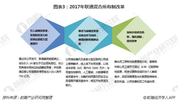 图表3:2017年联通混合所有制改革