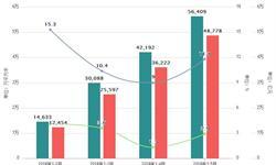 <em>房地产行业</em>市场需求分析 商品房销售面积、销售额小幅增长