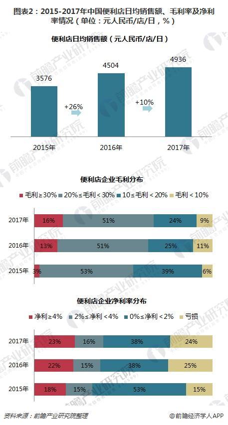 图表2:2015-2017年中国便利店日均销售额、毛利率及净利率情况(单位:元人民币/店/日,%)