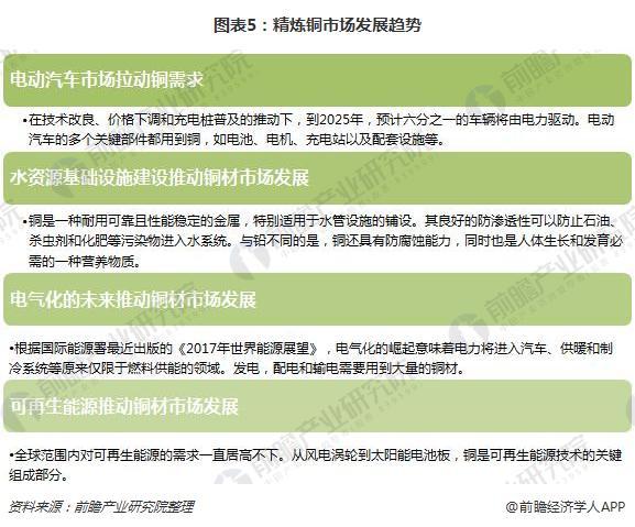 图表5:精炼铜市场发展趋势