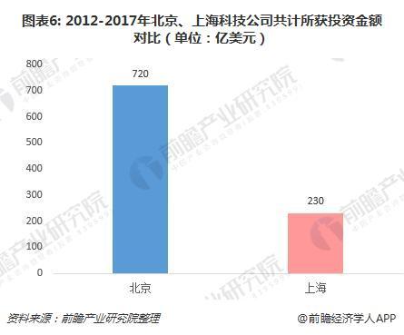图表6: 2012-2017年北京、上海科技公司共计所获投资金额对比(单位:亿美元)