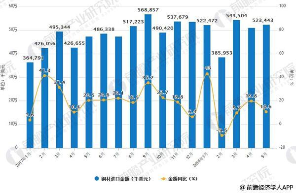 2017-2018年5月铜材进口及增长情况