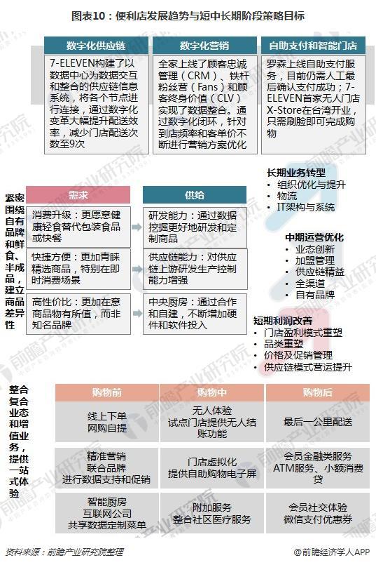 图表10:便利店发展趋势与短中长期阶段策略目标