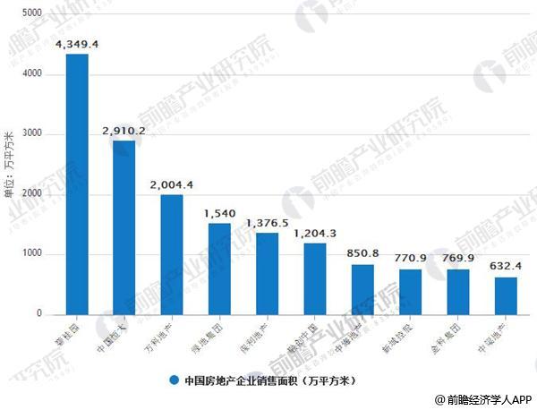 2018年1-6月中国房地产企业销售面积情况