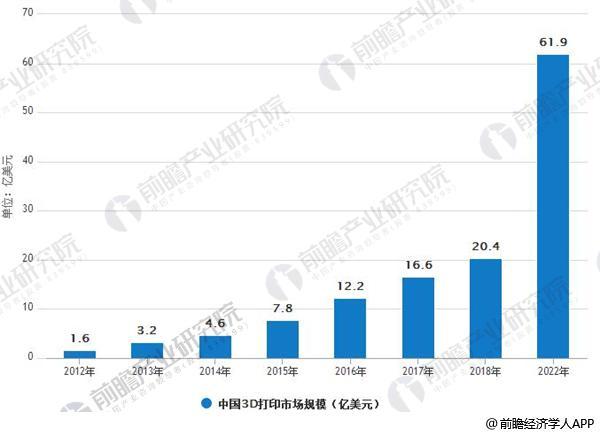 2012-2022年中国3D打印市场规模情况