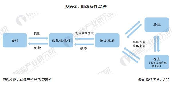图表2:棚改操作流程