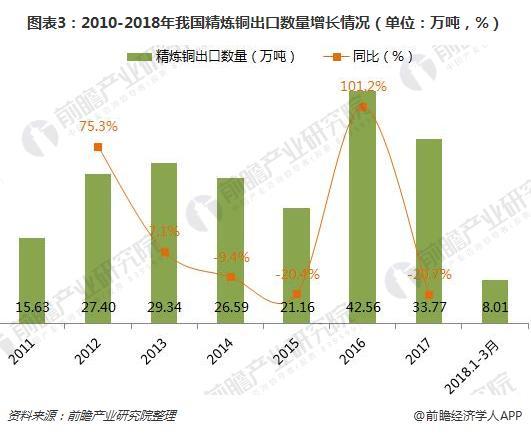 图表3:2010-2018年我国精炼铜出口数量增长情况(单位:万吨,%)