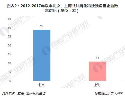 图表2:2012-2017年以来北京、上海共计孵化科技独角兽企业数量对比(单位:家)