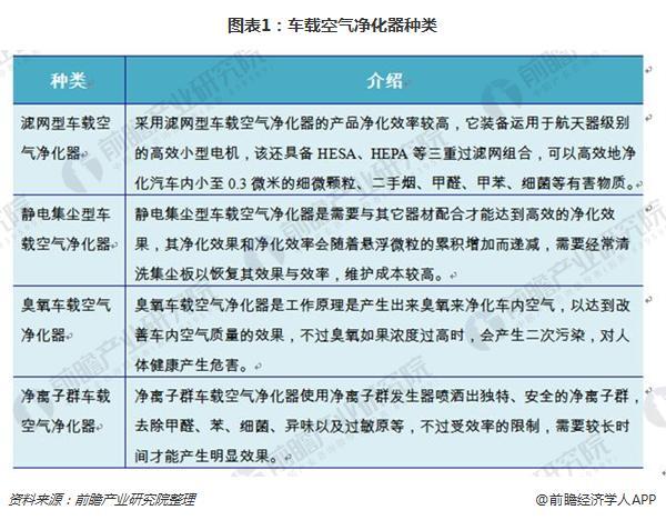 图表1:车载空气净化器种类