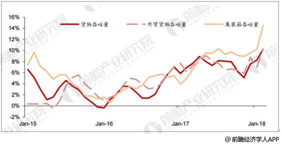 全国主要港口吞吐量增速情况(3 个月滚动均值)