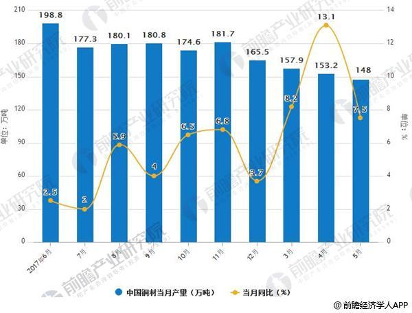 2017-2018年5月铜材产量及增长情况