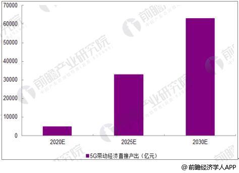 5G带动万亿经济产出(单位:亿元)