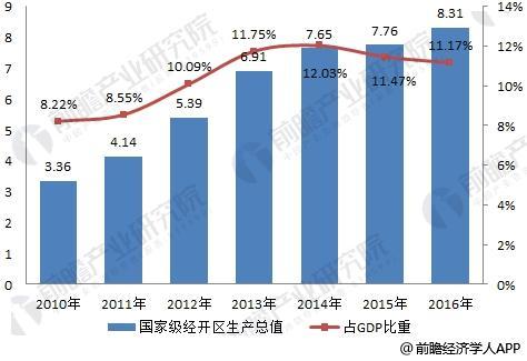 2010-2016年国家级经济技术开发区地区生产总值变化情况