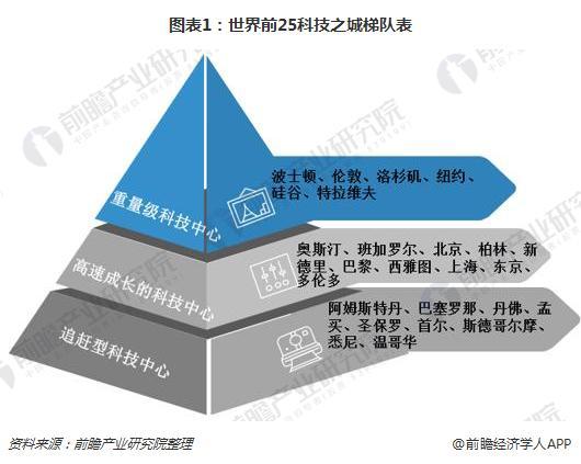 图表1:世界前25科技之城梯队表