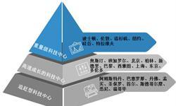北京VS上海,谁才是中国未来的科技中心?