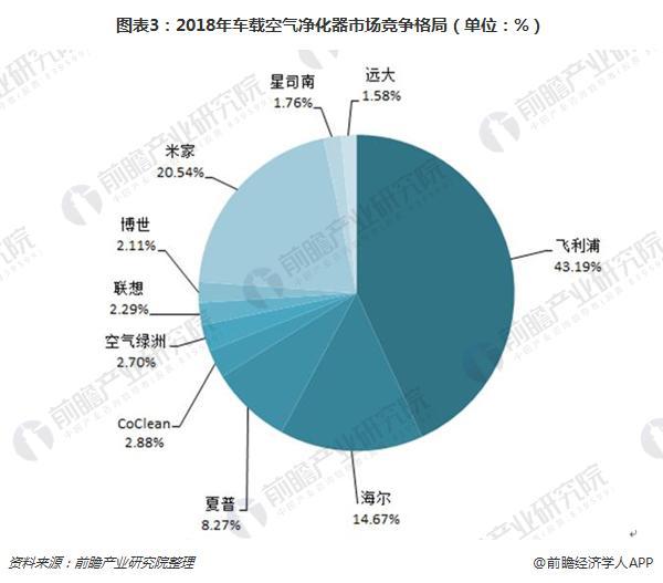 图表3:2018年车载空气净化器市场竞争格局(单位:%)