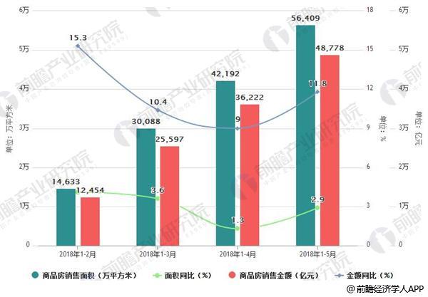 2018年1-5月商品房销售面积、销售金额及增速情况