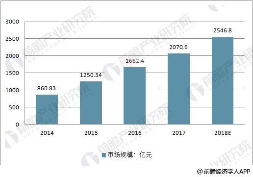 中国在线外卖市场规模走势