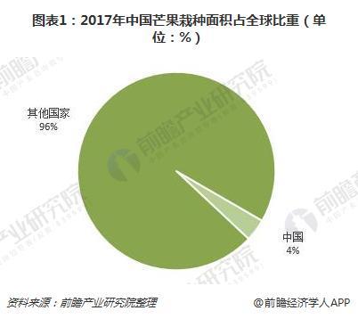 图表1:2017年中国芒果栽种面积占全球比重(单位:%)