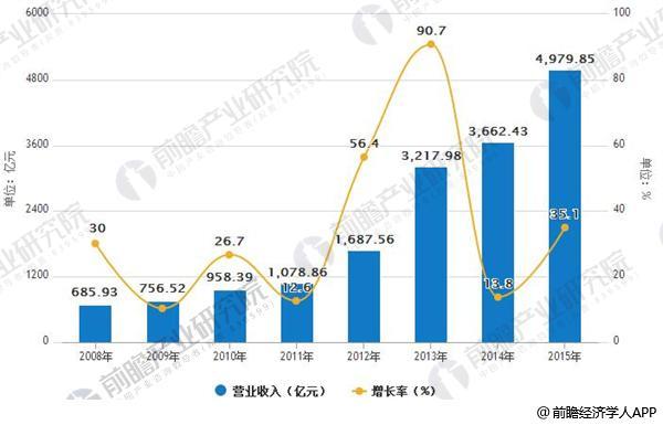 2008-2015年建筑设计类营业收入变化情况