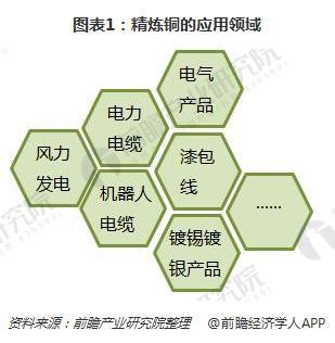 图表1:精炼铜的应用领域