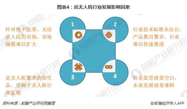图表4:反无人机行业发展影响因素