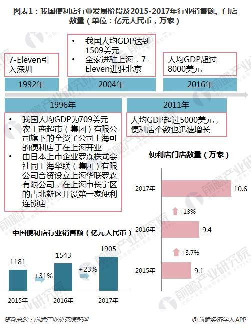 图表1:我国便利店行业发展阶段及2015-2017年行业销售额、门店数量(单位:亿元人民币,万家)